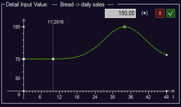 PD - Detail Input Value - Bread Daily Sales 75.00