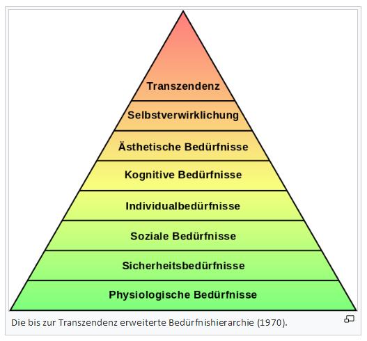 Maslowsche Beduerfnispyramide