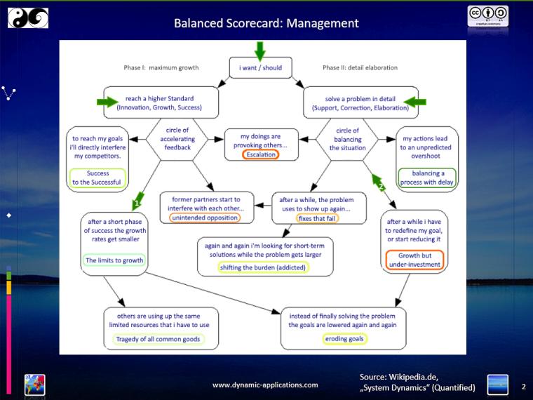 SD-Management-growth.bscd