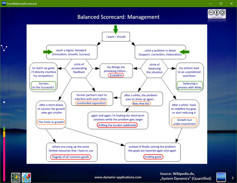 Balanced Scorecard: Management in System Dynamics.