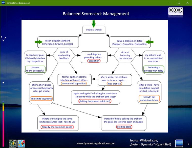 Balanced Scorecard: Management in System Dynamics.