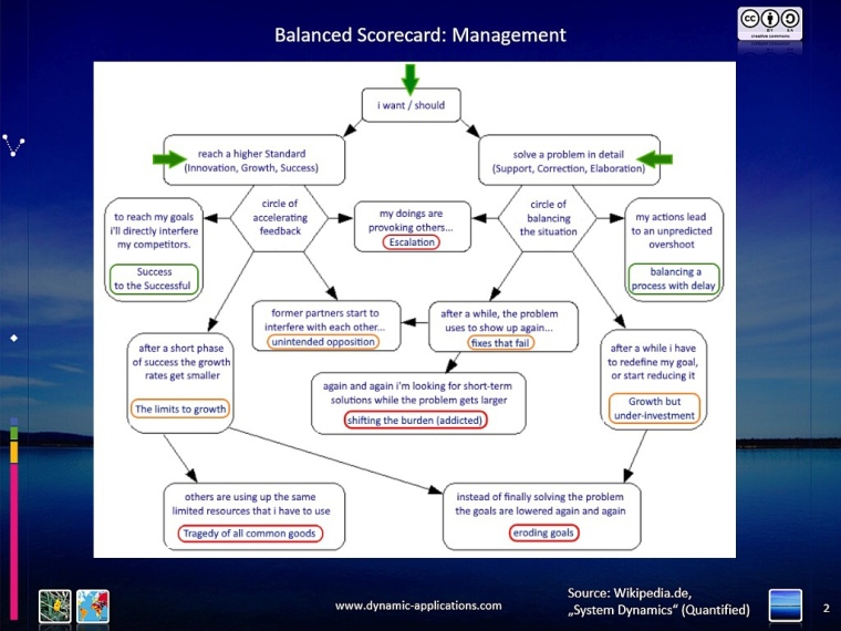 Balanced Scorecard - Management in System Dynamics