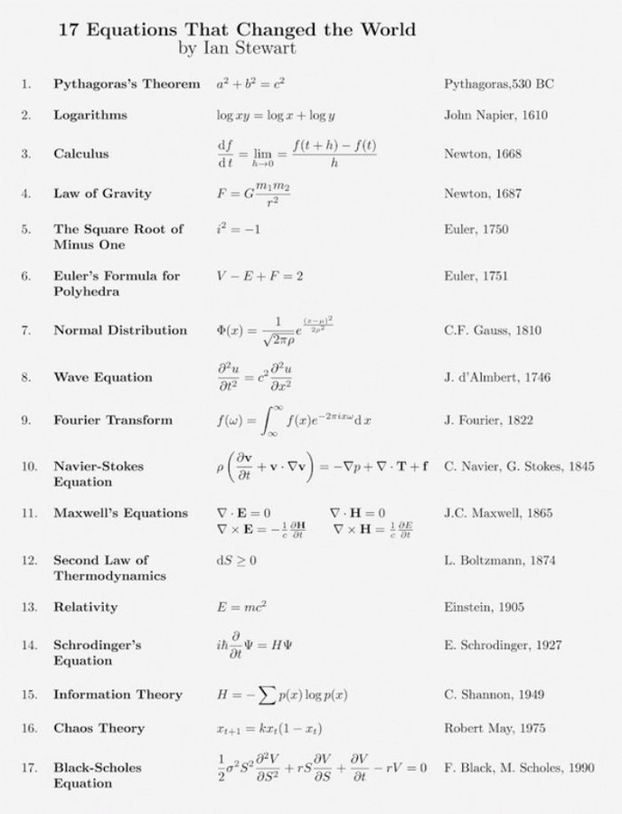 17 equations that changed the world - by Ian Stewart