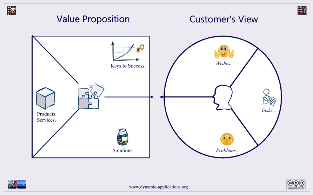 Dynamic Applications. Value Proposition.