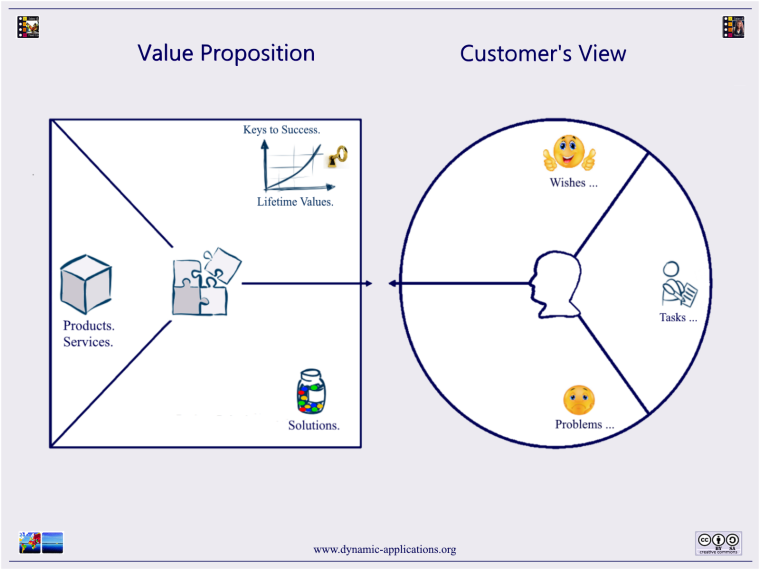 Dynamic Applications - Value Proposition Canvas