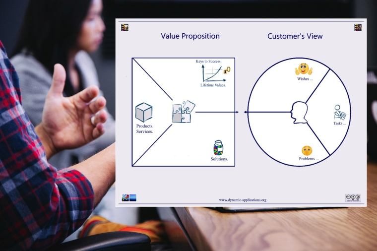 Key Account Manager - Value Proposition Canvas