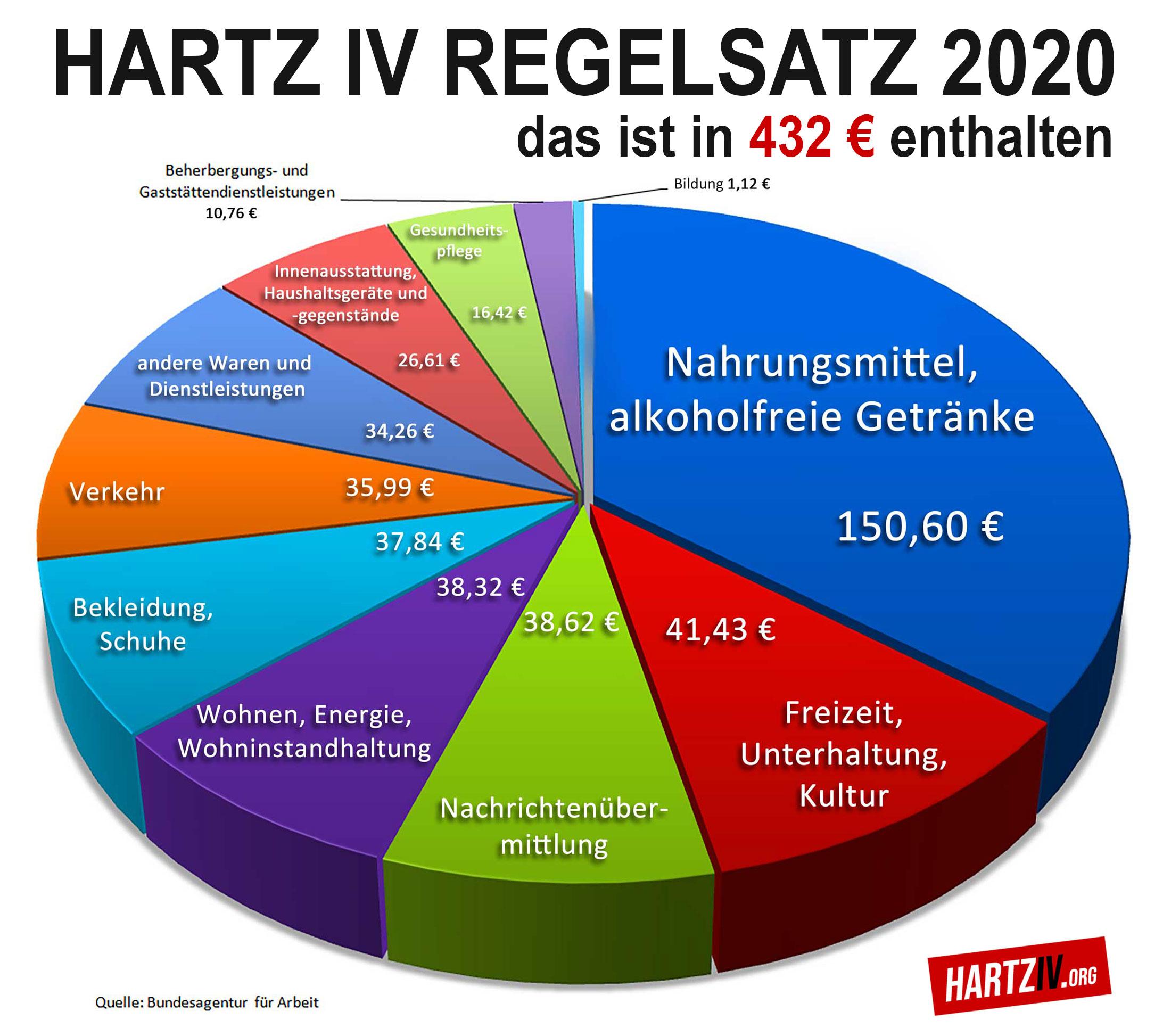 Hartz-IV-Regelsatz-2020